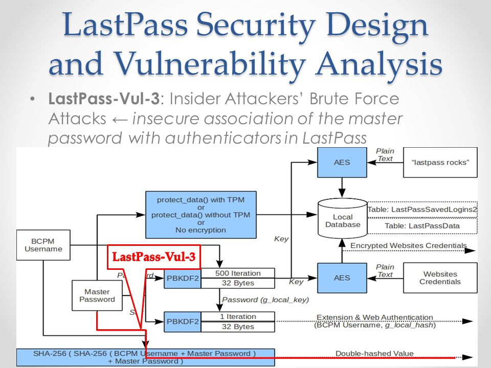 LastPass Security Design and Vulnerability Analysis LastPass-Vul-3 : Insider Attackers' Brute Force Attacks ← insecure association of the master password with authenticators in LastPass 10