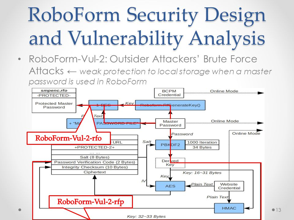 RoboForm Security Design and Vulnerability Analysis RoboForm-Vul-2: Outsider Attackers' Brute Force Attacks ← weak protection to local storage when a master password is used in RoboForm 13