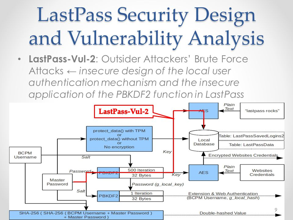 LastPass Security Design and Vulnerability Analysis LastPass-Vul-2 : Outsider Attackers' Brute Force Attacks ← insecure design of the local user authentication mechanism and the insecure application of the PBKDF2 function in LastPass 9