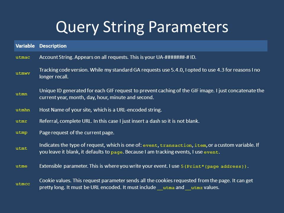 Query String Parameters VariableDescription utmac Account String. Appears on all requests. This is your UA-#######-# ID. utmwv Tracking code version.