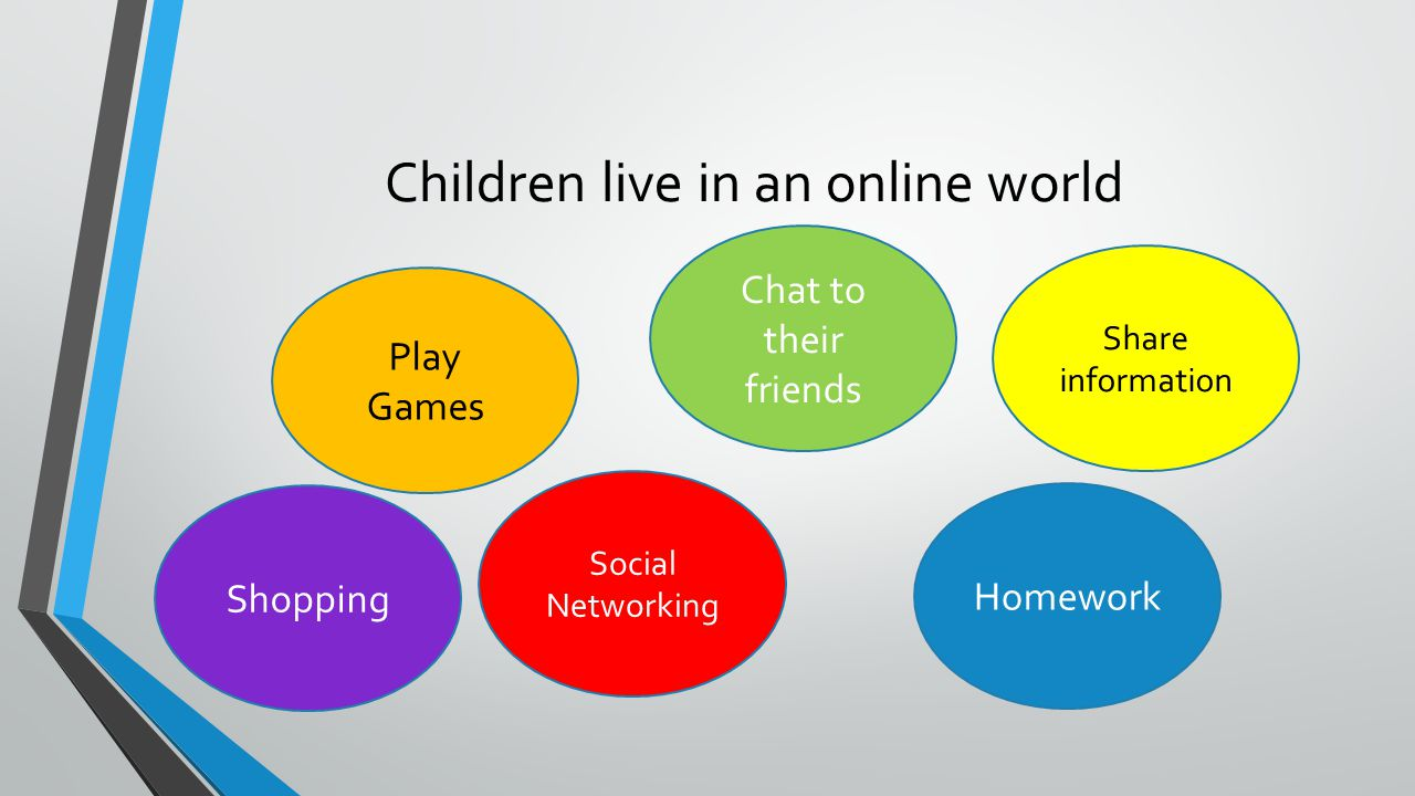 Children live in an online world Play Games Chat to their friends Share information Homework Social Networking Shopping