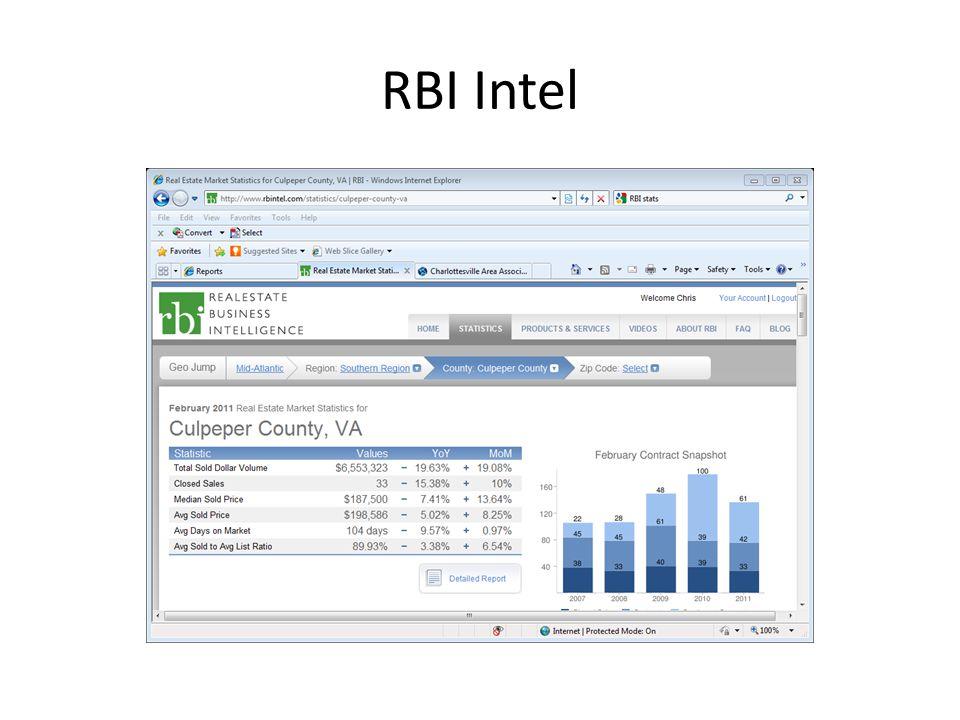 RBI Intel