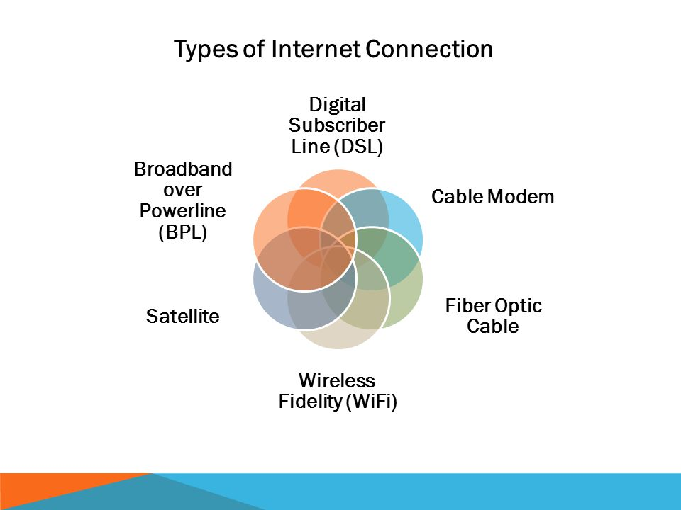 Digital Subscriber Line (DSL) Cable Modem Fiber Optic Cable Wireless Fidelity (WiFi) Satellite Broadband over Powerline (BPL) Types of Internet Connection