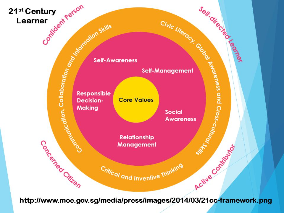http://www.moe.gov.sg/media/press/images/2014/03/21cc-framework.png 21 st Century Learner