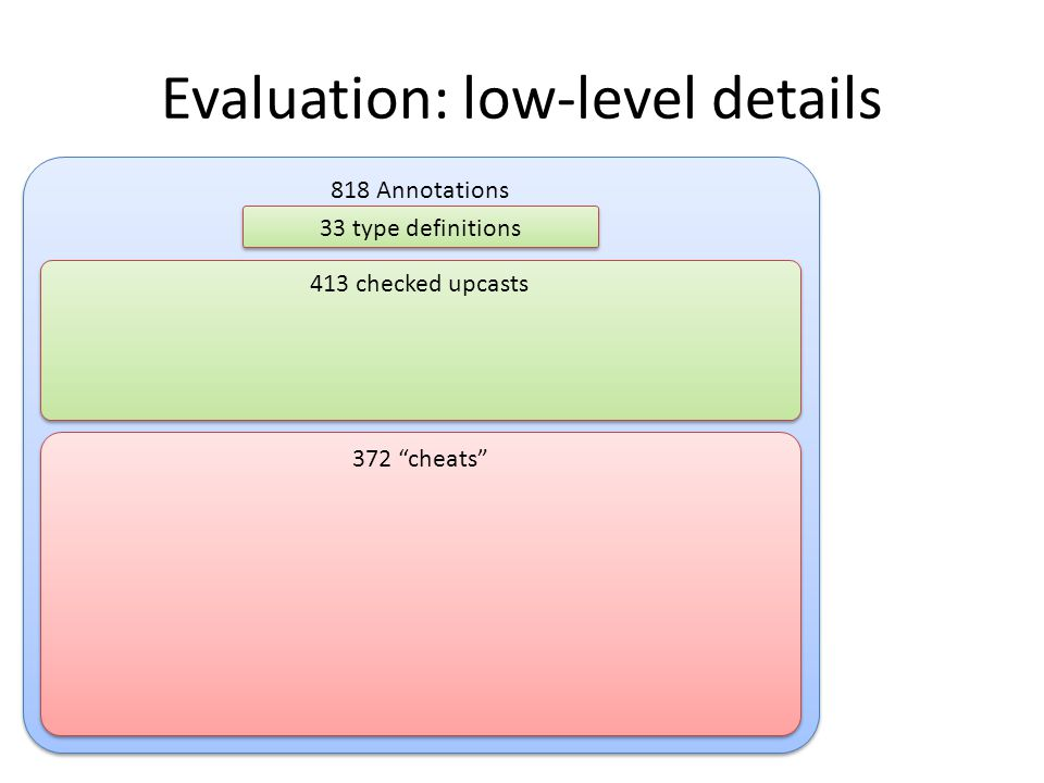 818 Annotations Evaluation: low-level details 33 type definitions 413 checked upcasts 372 cheats