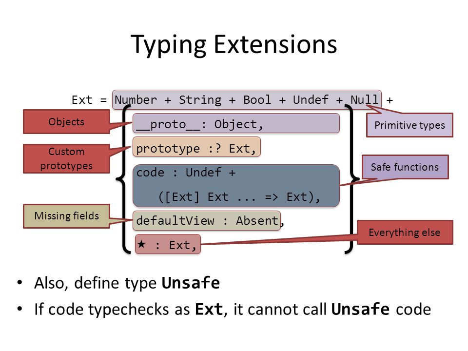 Also, define type Unsafe If code typechecks as Ext, it cannot call Unsafe code Typing Extensions Missing fields Everything else Primitive types Safe functions Objects Custom prototypes Ext = Number + String + Bool + Undef + Null + __proto__: Object, prototype :.