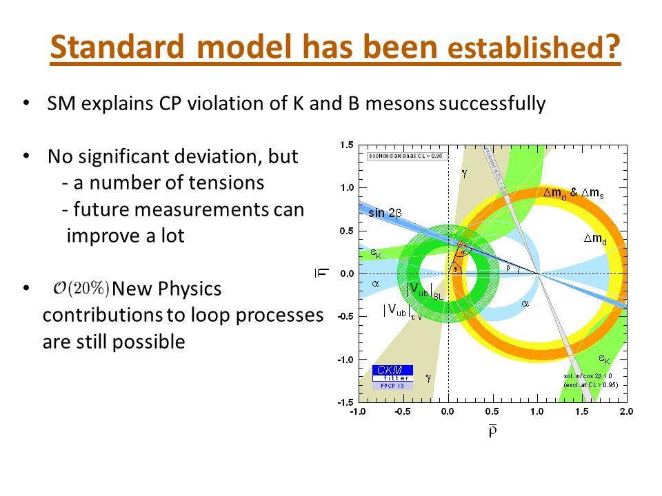 S 13 S 23 40% ⇒ We scan δ ij randomly in the region of 0 ~ 0.5 εK /εKεK /εK SUSY SUSY+SM sensitiv e SM component Taking account of Gluino squark interaction