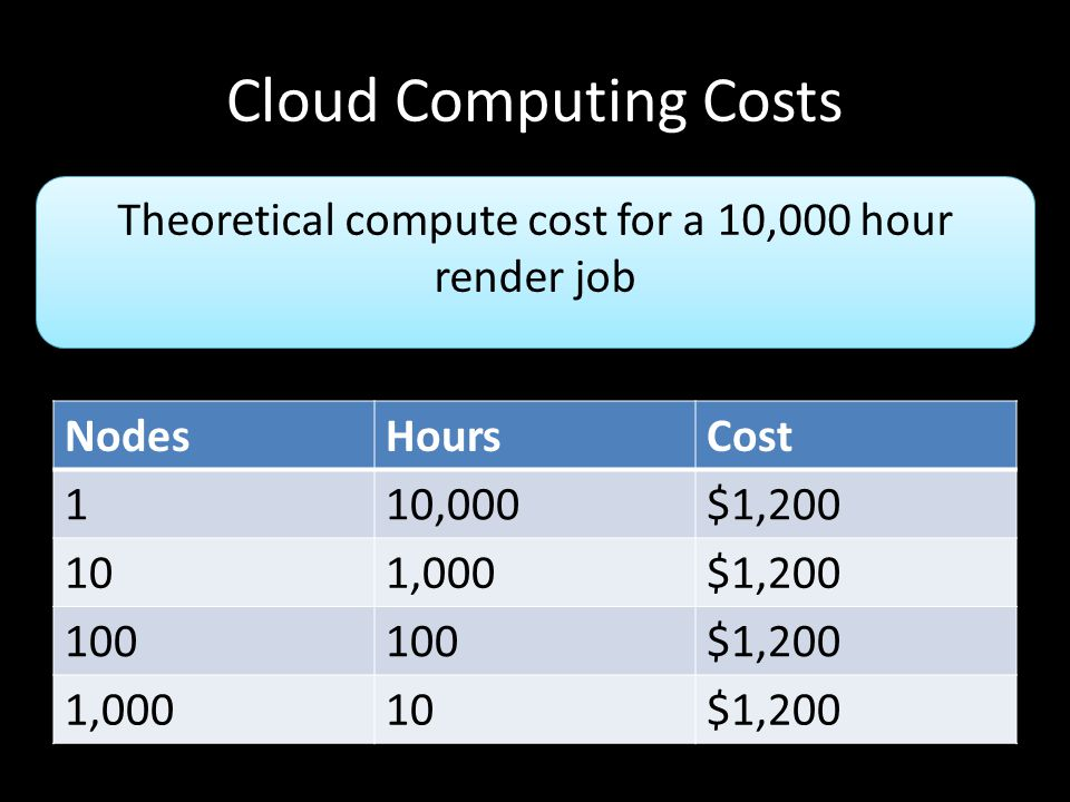 Cloud Computing Costs NodesHoursCost 110,000$1,200 101,000$1,200 100 $1,200 1,00010$1,200 Theoretical compute cost for a 10,000 hour render job