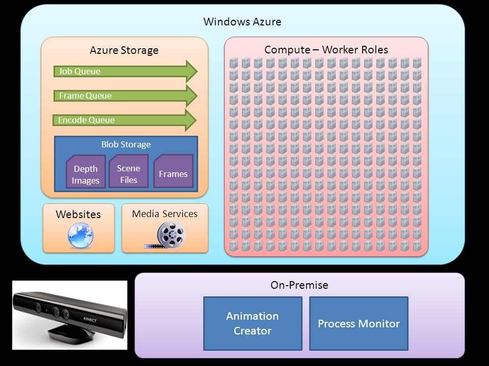 Windows Azure Compute – Worker Roles Azure Storage Job Queue Blob Storage Frame Queue On-Premise Animation Creator Process Monitor Encode Queue Depth Images Scene Files Frames Websites Media Services
