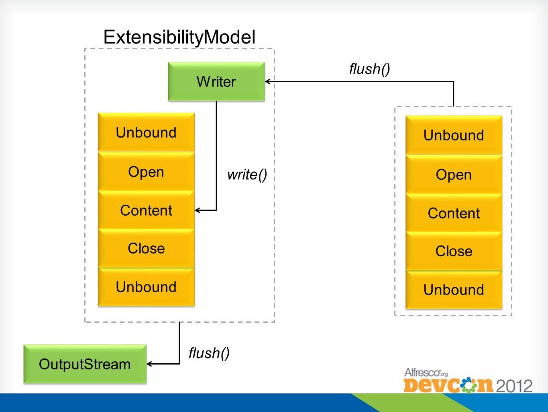 Unbound Open Content Close Writer ExtensibilityModel flush() write() Unbound Open Content Close OutputStream flush()