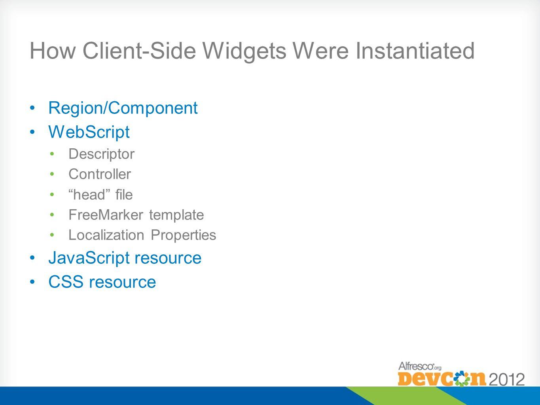 How Client-Side Widgets Were Instantiated Region/Component WebScript Descriptor Controller head file FreeMarker template Localization Properties JavaScript resource CSS resource