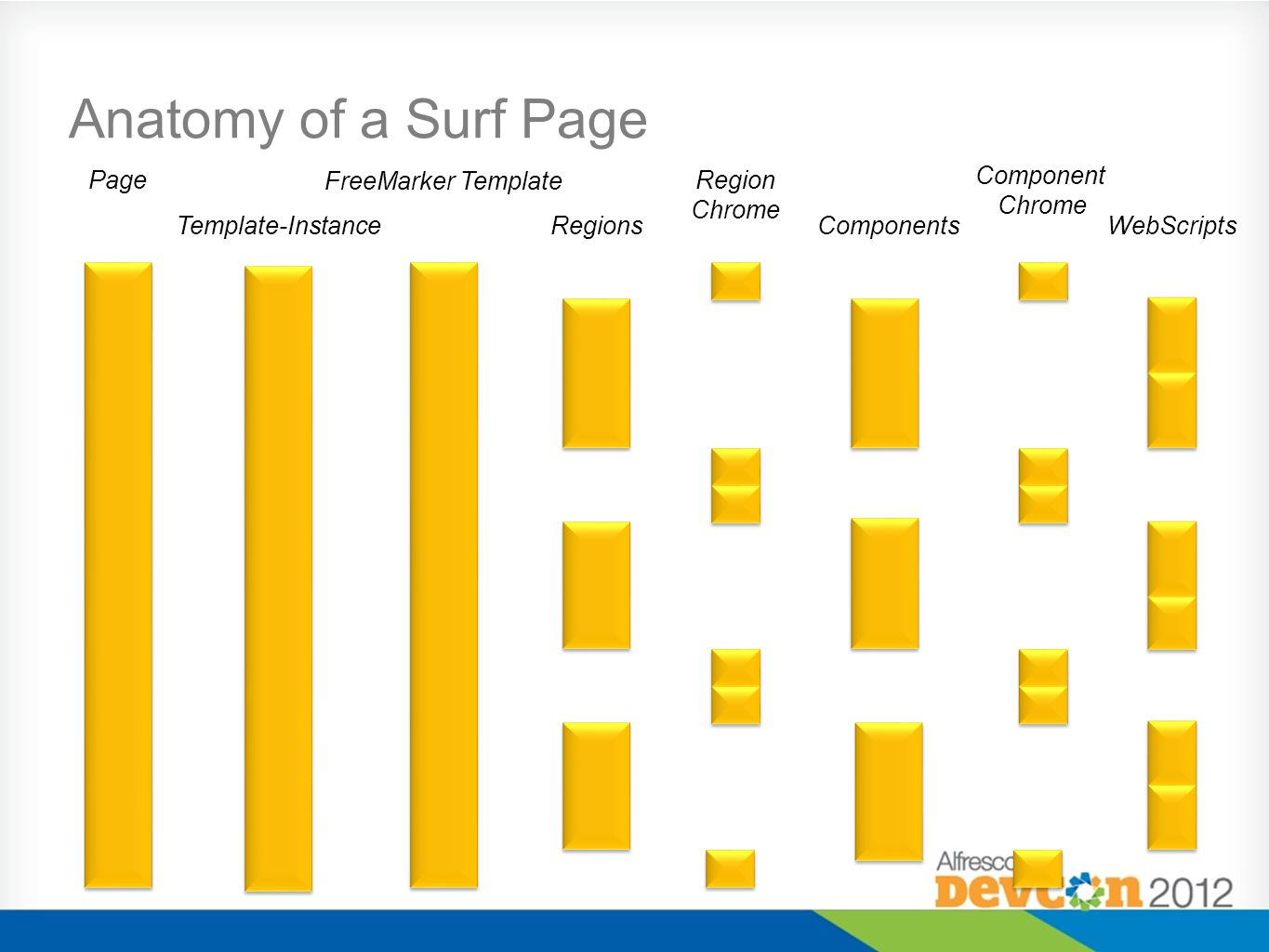 Region Chrome Anatomy of a Surf Page Page Template-Instance FreeMarker Template RegionsComponents Component Chrome WebScripts