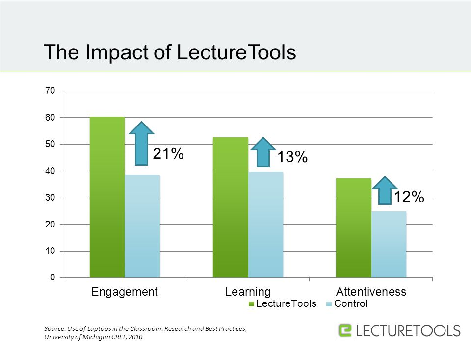 The Impact of LectureTools Source: Use of Laptops in the Classroom: Research and Best Practices, University of Michigan CRLT, 2010 13% 21%