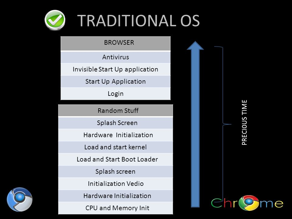 TRADITIONAL OS BROWSER Antivirus Invisible Start Up application Start Up Application Login Random Stuff Splash Screen Hardware Initialization Load and start kernel Load and Start Boot Loader Splash screen Initialization Vedio Hardware Initialization CPU and Memory Init PRECI0US TIME