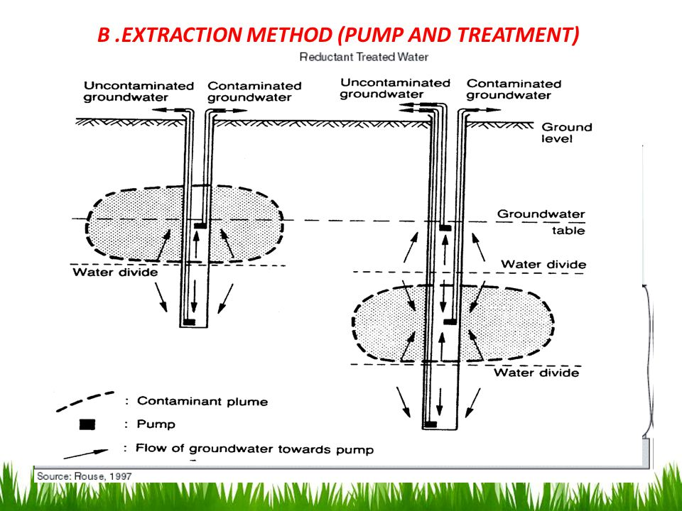 B.EXTRACTION METHOD (PUMP AND TREATMENT)  in 1988, 23 extraction wells installed on upper zone and 7 on deep aquifer to remove the contaminated groun