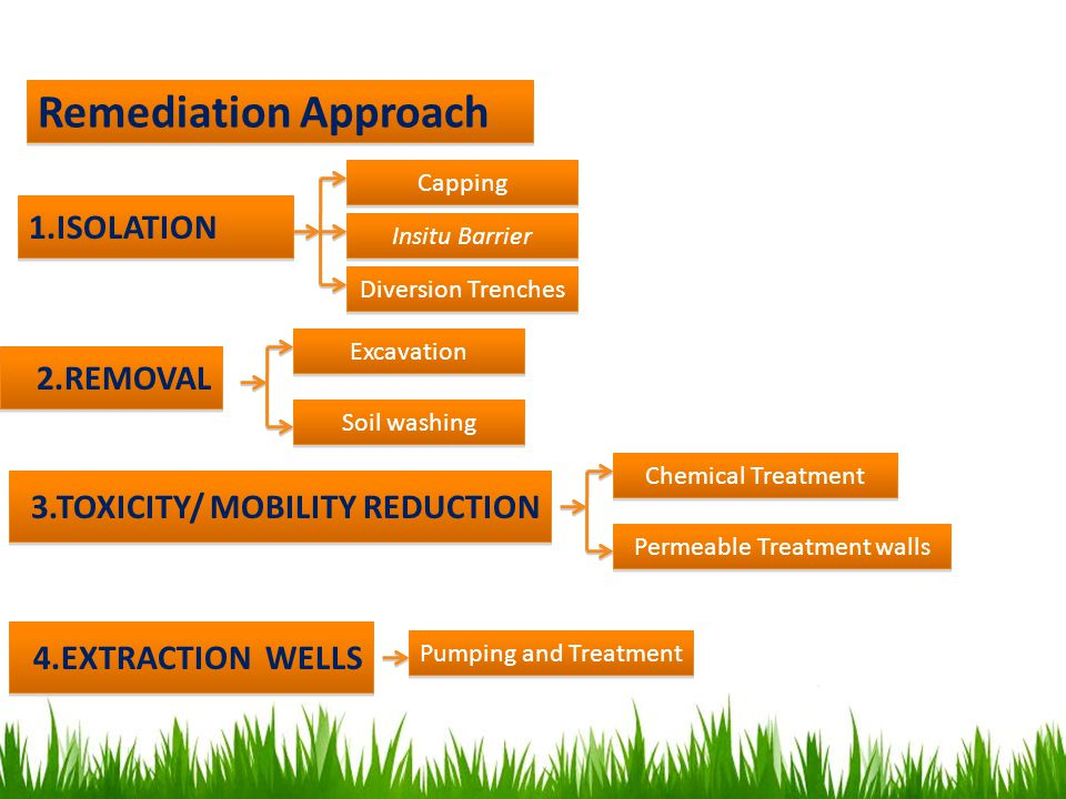 Remediation Approach 1.ISOLATION Capping Insitu Barrier Diversion Trenches 2.REMOVAL Excavation Soil washing 3.TOXICITY/ MOBILITY REDUCTION Chemical T
