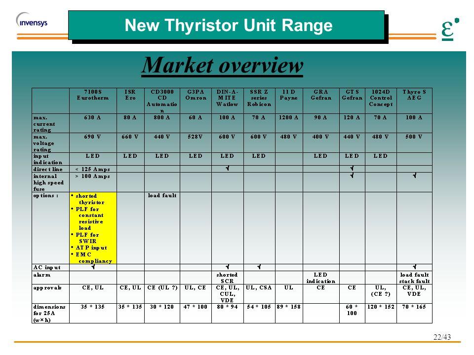 22/43 New Thyristor Unit Range Market overview