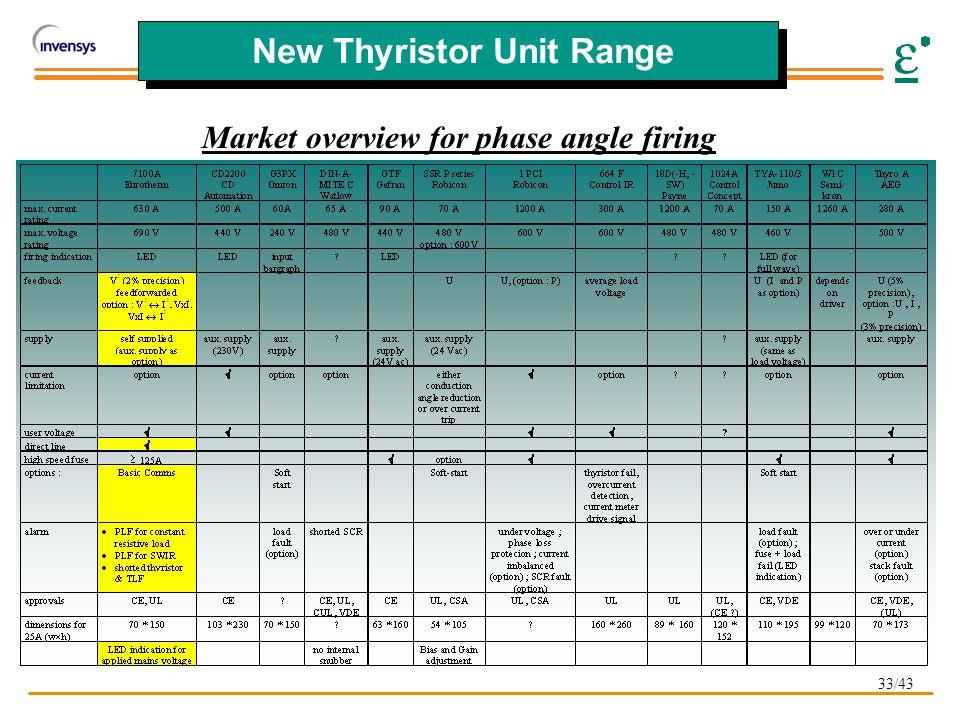 33/43 New Thyristor Unit Range Market overview for phase angle firing