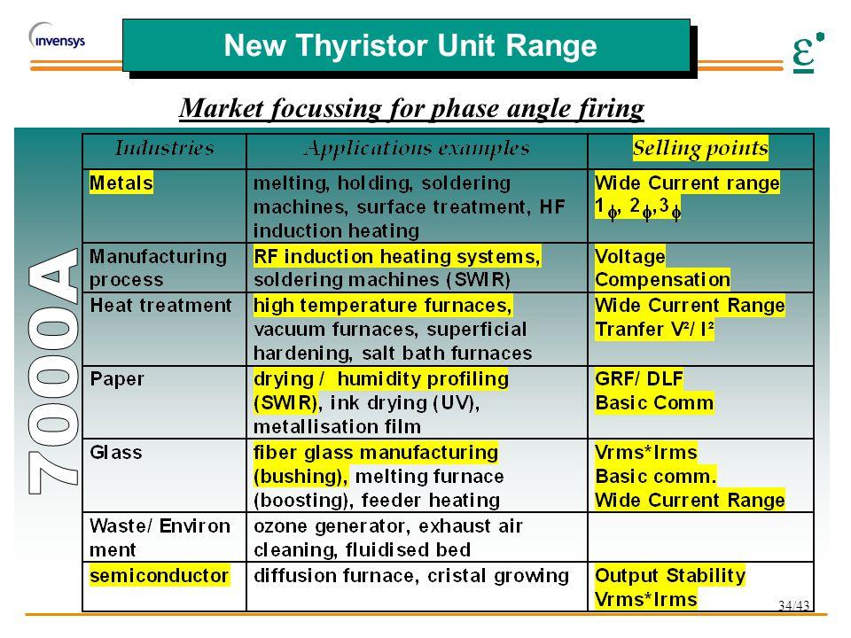 34/43 New Thyristor Unit Range Market focussing for phase angle firing