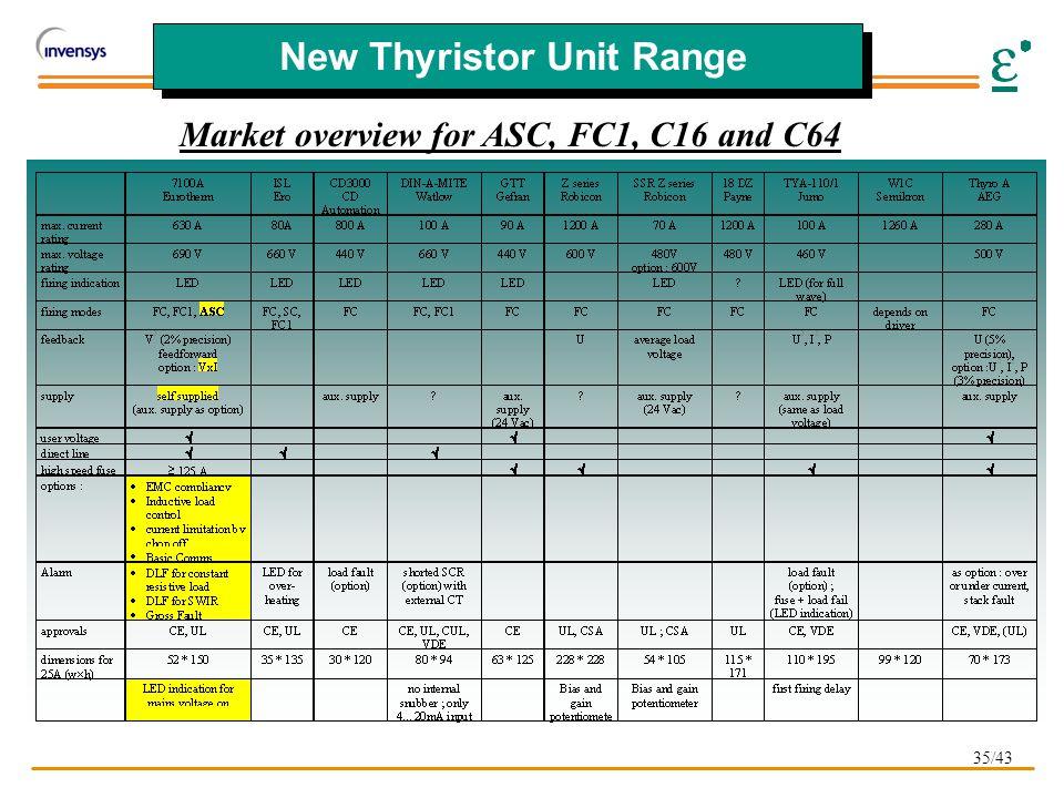 35/43 New Thyristor Unit Range Market overview for ASC, FC1, C16 and C64
