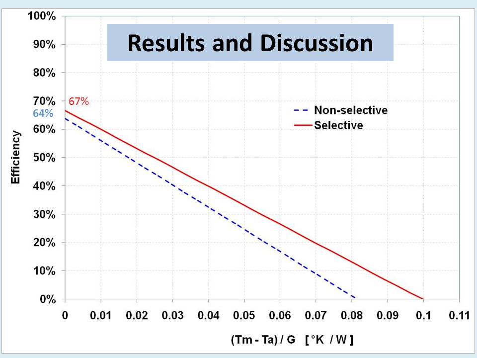 It was found that the optical collector efficiency was increased by about 4.5%.
