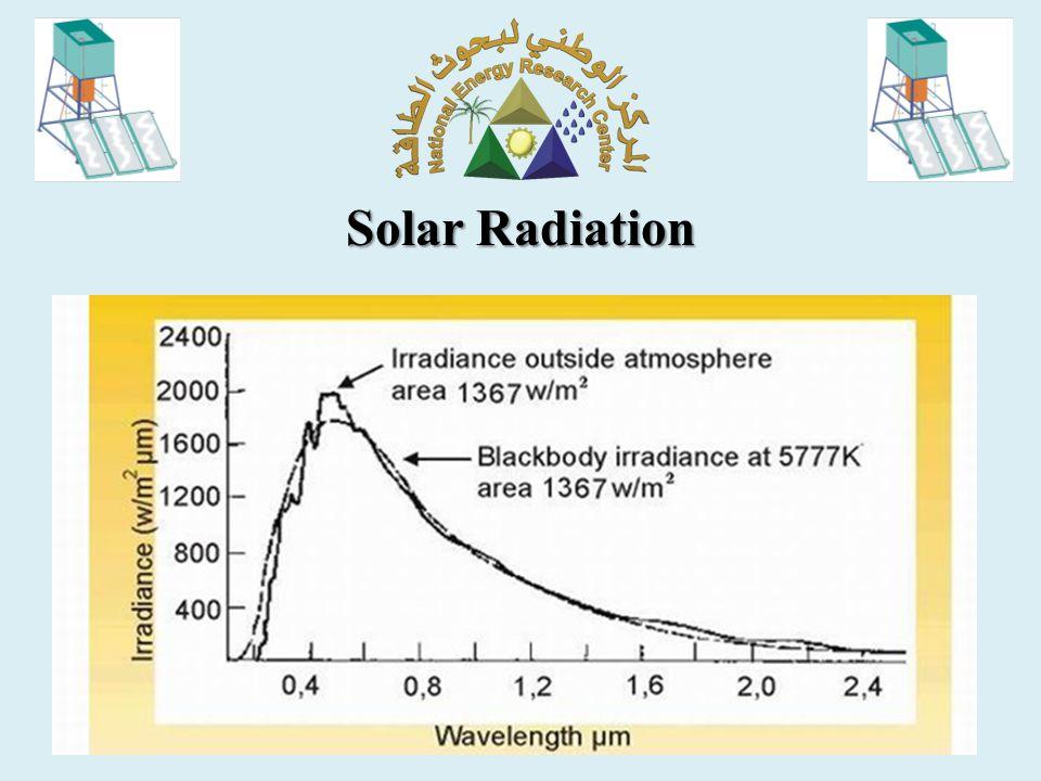 Solar Spectrum X &  Rays Radio Rays تزداد طول الموجة الأشعة تحت الحمراء Infrared radiation الأشعة المرئية 0.4 – 0.8  m 8 km 10 -8  m الأشعة الحرارية Thermal radiation 0.3 –2.5  m Solar radiation
