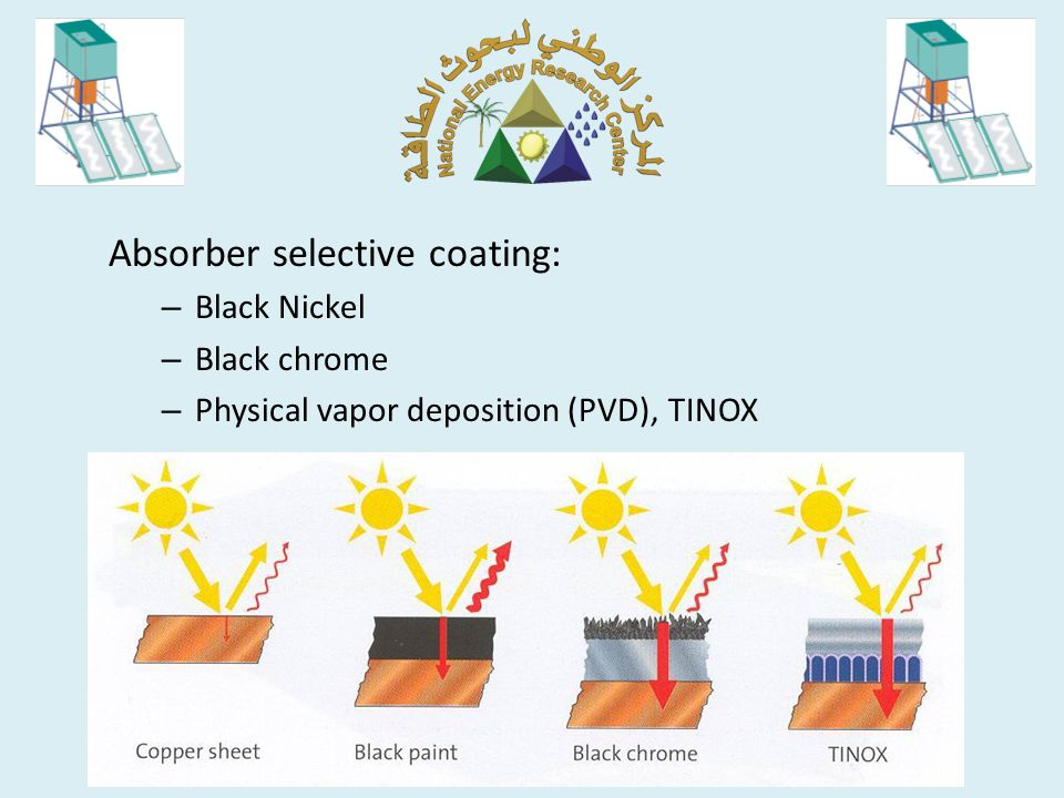 Absorber selective coating has lower Emittance than selective paint.