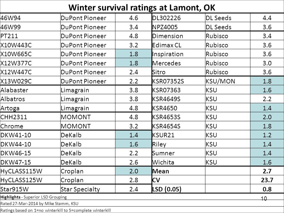 10 Winter survival ratings at Lamont, OK 46W94DuPont Pioneer4.6DL302226DL Seeds4.4 46W99DuPont Pioneer3.4NPZ4005DL Seeds3.6 PT211DuPont Pioneer4.8DimensionRubisco3.4 X10W443CDuPont Pioneer3.2Edimax CLRubisco3.6 X10W665CDuPont Pioneer1.8InspirationRubisco3.6 X12W377CDuPont Pioneer1.8MercedesRubisco3.0 X12W447CDuPont Pioneer2.4SitroRubisco3.6 X13W029CDuPont Pioneer2.2KSR07352SKSU/MON1.8 AlabasterLimagrain3.8KSR07363KSU1.6 AlbatrosLimagrain3.8KSR4649SKSU2.2 ArtogaLimagrain4.8KSR4650KSU1.4 CHH2311MOMONT4.8KSR4653SKSU2.0 ChromeMOMONT3.2KSR4654SKSU1.8 DKW41-10DeKalb1.4KSUR21KSU1.2 DKW44-10DeKalb1.6RileyKSU1.4 DKW46-15DeKalb2.2SumnerKSU1.4 DKW47-15DeKalb2.6WichitaKSU1.6 HyCLASS115WCroplan2.0Mean2.7 HyCLASS125WCroplan2.8CV23.7 Star915WStar Specialty2.4LSD (0.05)0.8 Highlights - Superior LSD Grouping Rated 27-Mar-2014 by Mike Stamm, KSU Ratings based on 1=no winterkill to 5=complete winterkill