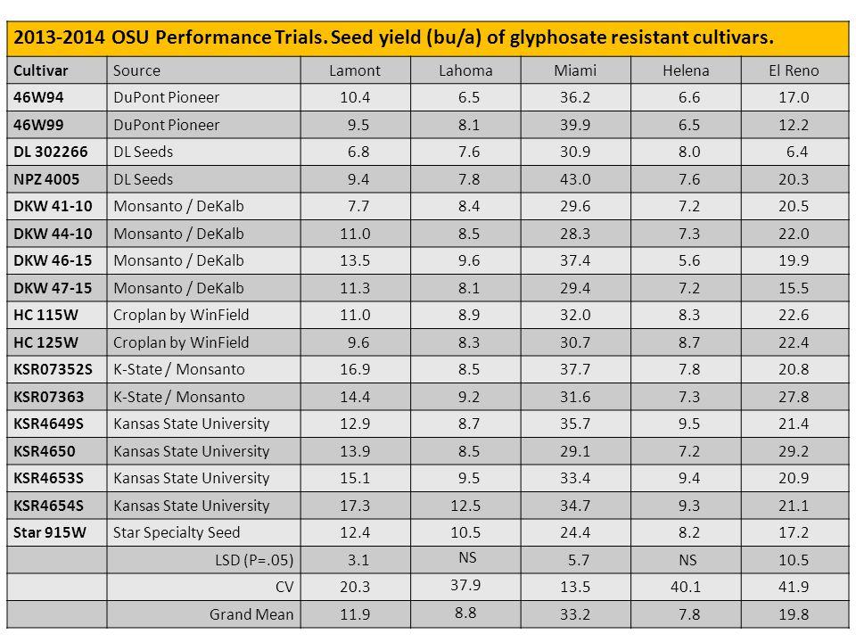 11 Helena RR Trial 2013-2014 OSU Performance Trials.
