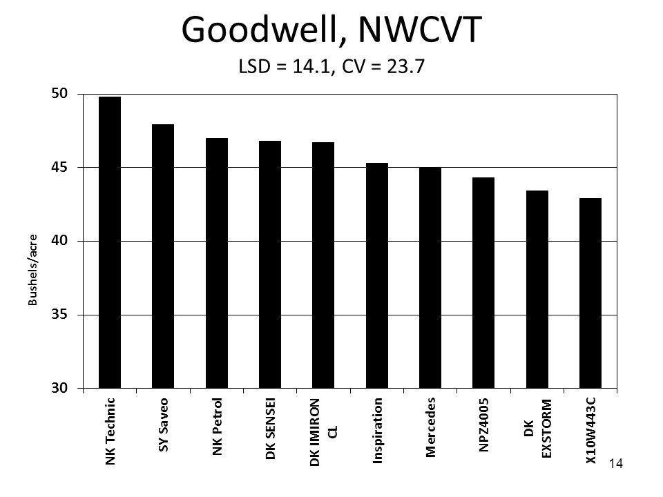 14 Goodwell, NWCVT LSD = 14.1, CV = 23.7