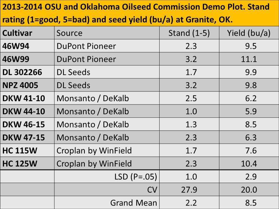 2013-2014 OSU and Oklahoma Oilseed Commission Demo Plot.