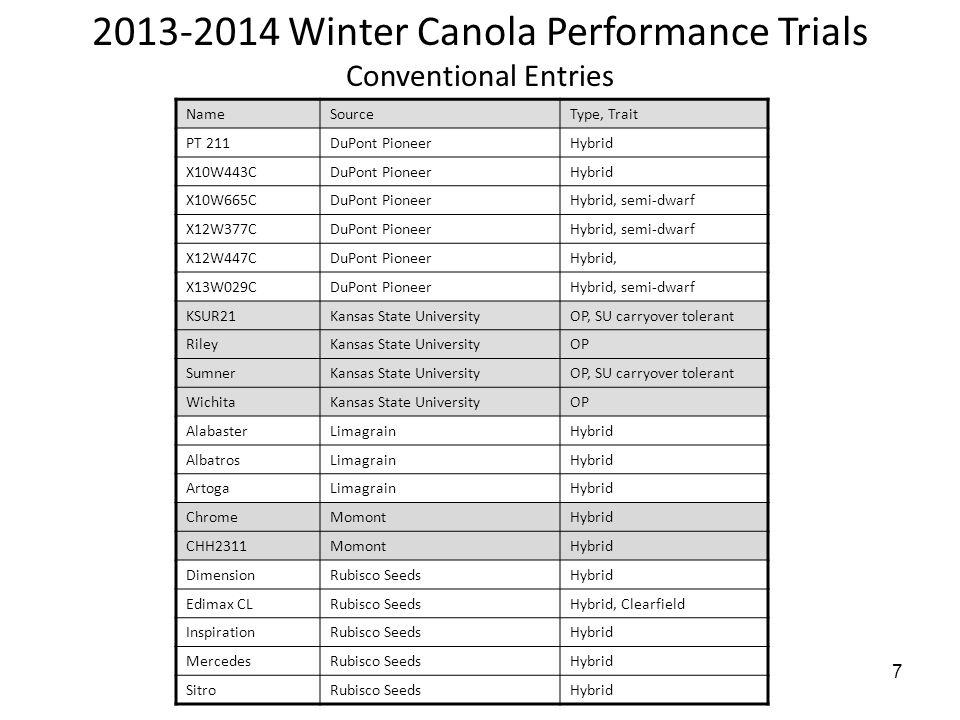7 2013-2014 Winter Canola Performance Trials Conventional Entries NameSourceType, Trait PT 211DuPont PioneerHybrid X10W443CDuPont PioneerHybrid X10W665CDuPont PioneerHybrid, semi-dwarf X12W377CDuPont PioneerHybrid, semi-dwarf X12W447CDuPont PioneerHybrid, X13W029CDuPont PioneerHybrid, semi-dwarf KSUR21Kansas State UniversityOP, SU carryover tolerant RileyKansas State UniversityOP SumnerKansas State UniversityOP, SU carryover tolerant WichitaKansas State UniversityOP AlabasterLimagrainHybrid AlbatrosLimagrainHybrid ArtogaLimagrainHybrid ChromeMomontHybrid CHH2311MomontHybrid DimensionRubisco SeedsHybrid Edimax CLRubisco SeedsHybrid, Clearfield InspirationRubisco SeedsHybrid MercedesRubisco SeedsHybrid SitroRubisco SeedsHybrid