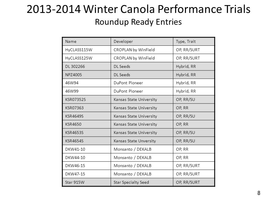 8 2013-2014 Winter Canola Performance Trials Roundup Ready Entries NameDeveloperType, Trait HyCLASS115WCROPLAN by WinFieldOP, RR/SURT HyCLASS125WCROPLAN by WinFieldOP, RR/SURT DL 302266DL SeedsHybrid, RR NPZ4005DL SeedsHybrid, RR 46W94DuPont PioneerHybrid, RR 46W99DuPont PioneerHybrid, RR KSR07352SKansas State UniversityOP, RR/SU KSR07363Kansas State UniversityOP, RR KSR4649SKansas State UniversityOP, RR/SU KSR4650Kansas State UniversityOP, RR KSR4653SKansas State UniversityOP, RR/SU KSR4654SKansas State UnversityOP, RR/SU DKW41-10Monsanto / DEKALBOP, RR DKW44-10Monsanto / DEKALBOP, RR DKW46-15Monsanto / DEKALBOP, RR/SURT DKW47-15Monsanto / DEKALBOP, RR/SURT Star 915WStar Specialty SeedOP, RR/SURT