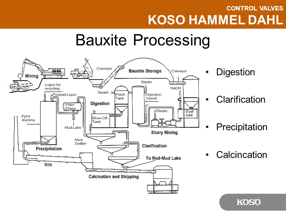 CONTROL VALVES KOSO HAMMEL DAHL Bauxite Processing Digestion Clarification Precipitation Calcincation