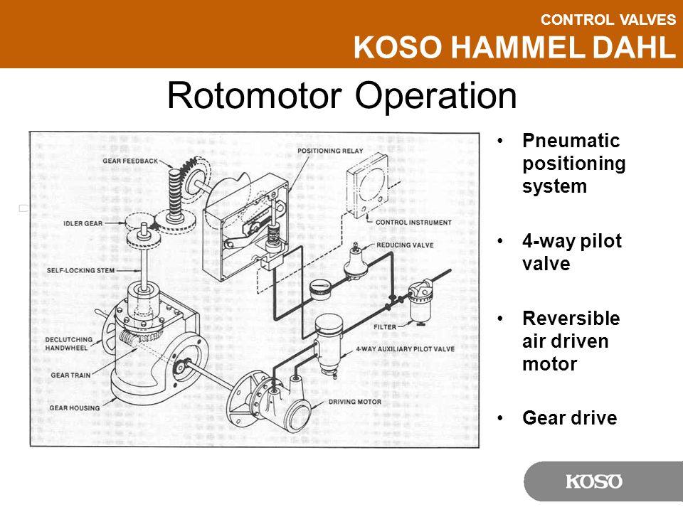 CONTROL VALVES KOSO HAMMEL DAHL Rotomotor Operation Pneumatic positioning system 4-way pilot valve Reversible air driven motor Gear drive