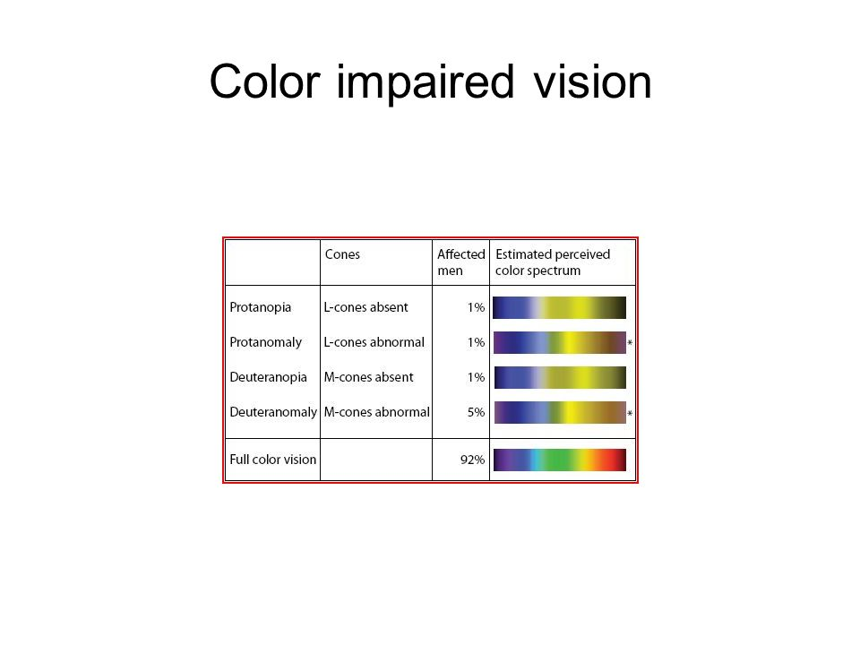 Color impaired vision