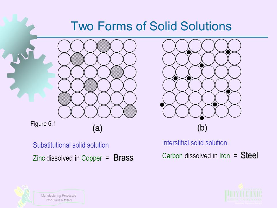 Manufacturing Processes Prof Simin Nasseri Two Forms of Solid Solutions Substitutional solid solution Zinc dissolved in Copper = ?? Interstitial solid