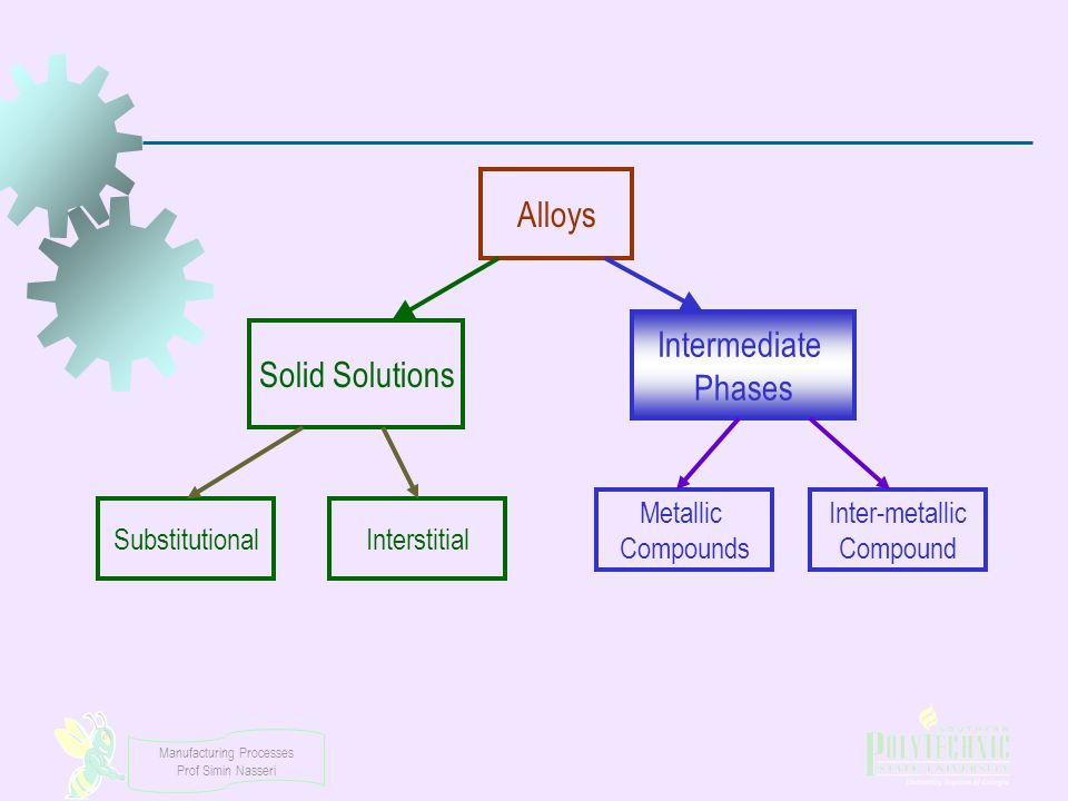 Manufacturing Processes Prof Simin Nasseri Alloys Solid Solutions Intermediate Phases SubstitutionalInterstitial Metallic Compounds Inter-metallic Com