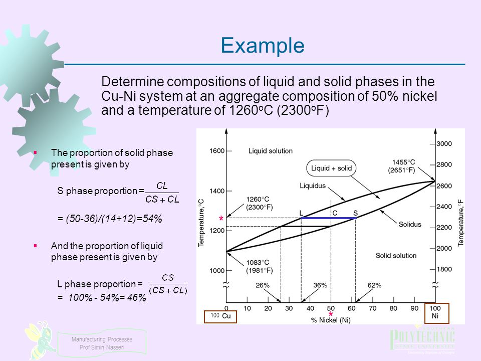 Manufacturing Processes Prof Simin Nasseri Example Determine compositions of liquid and solid phases in the Cu-Ni system at an aggregate composition o