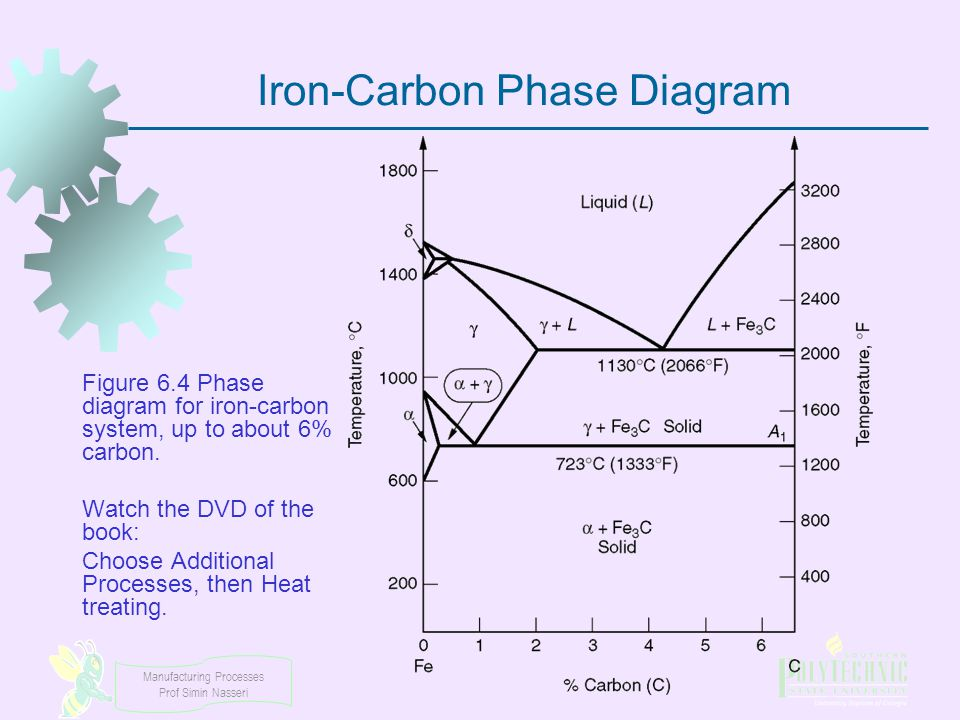 Manufacturing Processes Prof Simin Nasseri Iron-Carbon Phase Diagram Figure 6.4 Phase diagram for iron ‑ carbon system, up to about 6% carbon. Watch t