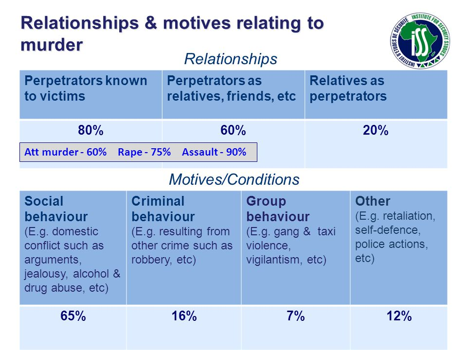 Relationships & motives relating to murder Perpetrators known to victims Perpetrators as relatives, friends, etc Relatives as perpetrators 80%60%20% R