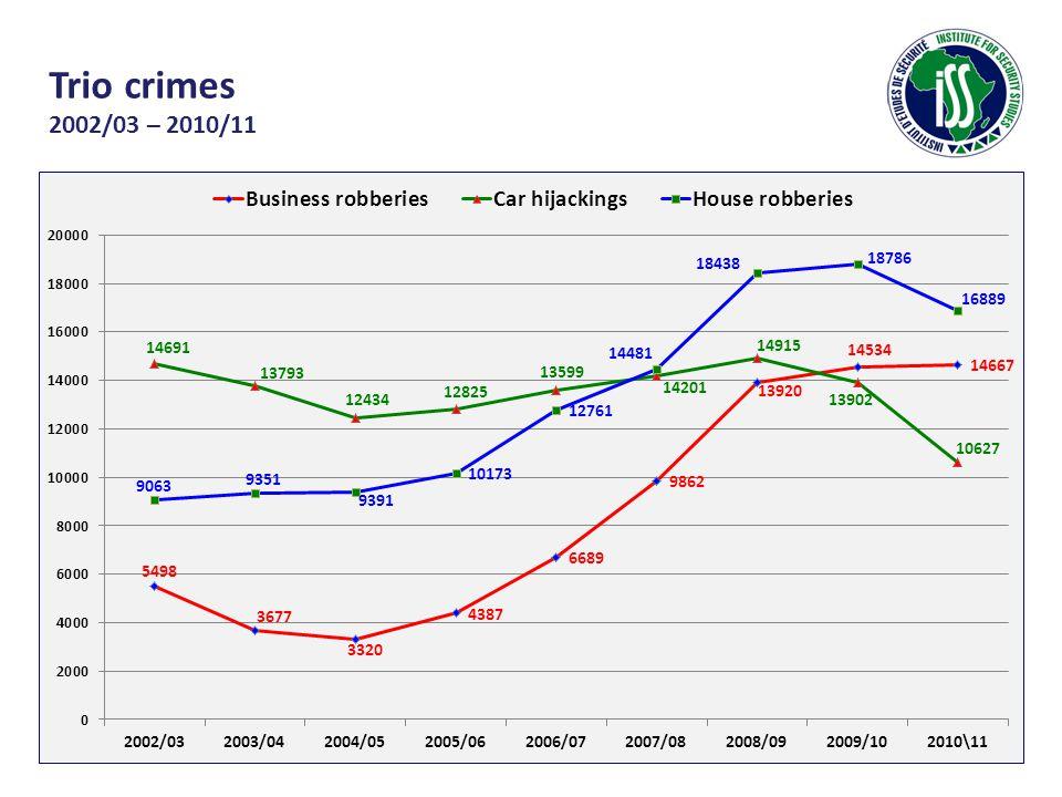 Trio crimes 2002/03 – 2010/11