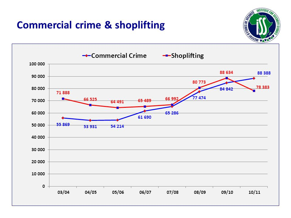 Commercial crime & shoplifting