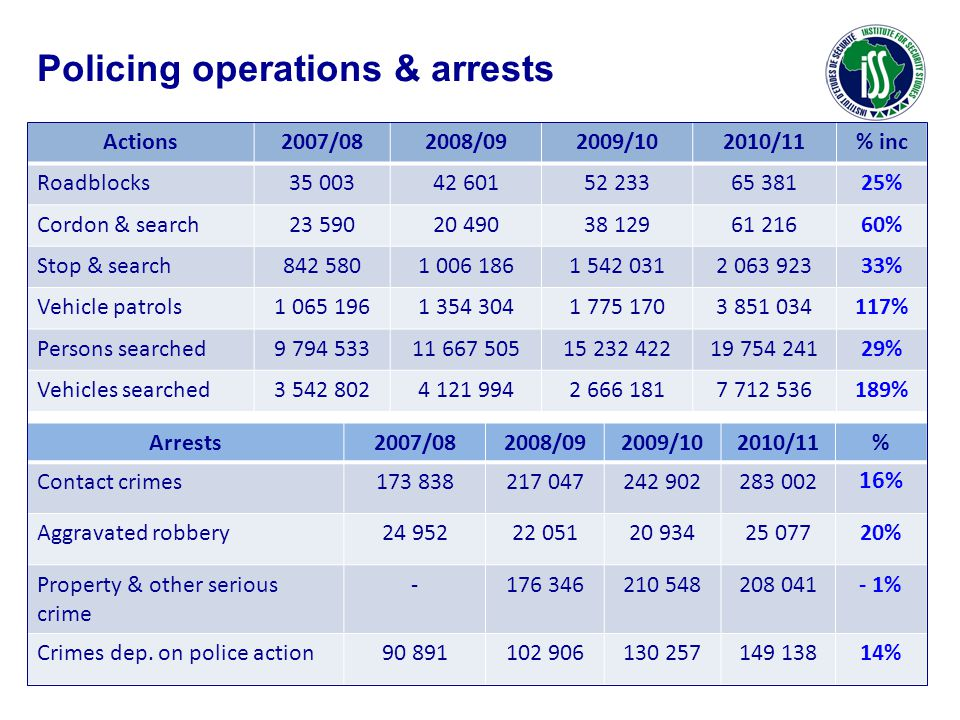 Actions2007/082008/092009/102010/11% inc Roadblocks35 00342 60152 23365 38125% Cordon & search23 59020 49038 12961 21660% Stop & search842 5801 006 1861 542 0312 063 92333% Vehicle patrols1 065 1961 354 3041 775 1703 851 034117% Persons searched9 794 53311 667 50515 232 42219 754 24129% Vehicles searched3 542 8024 121 9942 666 1817 712 536189% Arrests2007/082008/092009/102010/11% Contact crimes173 838217 047242 902283 002 16% Aggravated robbery24 95222 05120 93425 07720% Property & other serious crime -176 346210 548208 041- 1% Crimes dep.