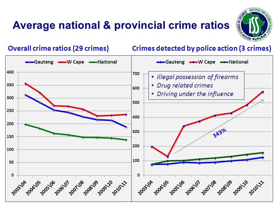 Average national & provincial crime ratios Overall crime ratios (29 crimes) Crimes detected by police action (3 crimes) Illegal possession of firearms Drug related crimes Driving under the influence