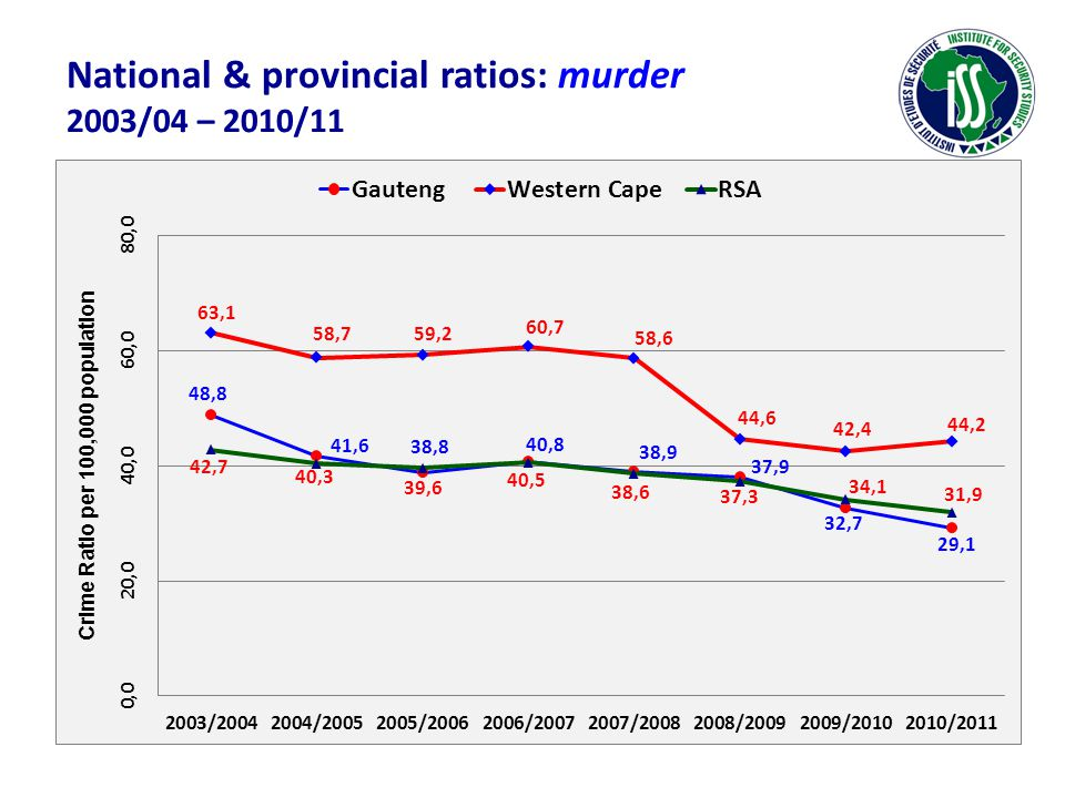 National & provincial ratios: murder 2003/04 – 2010/11