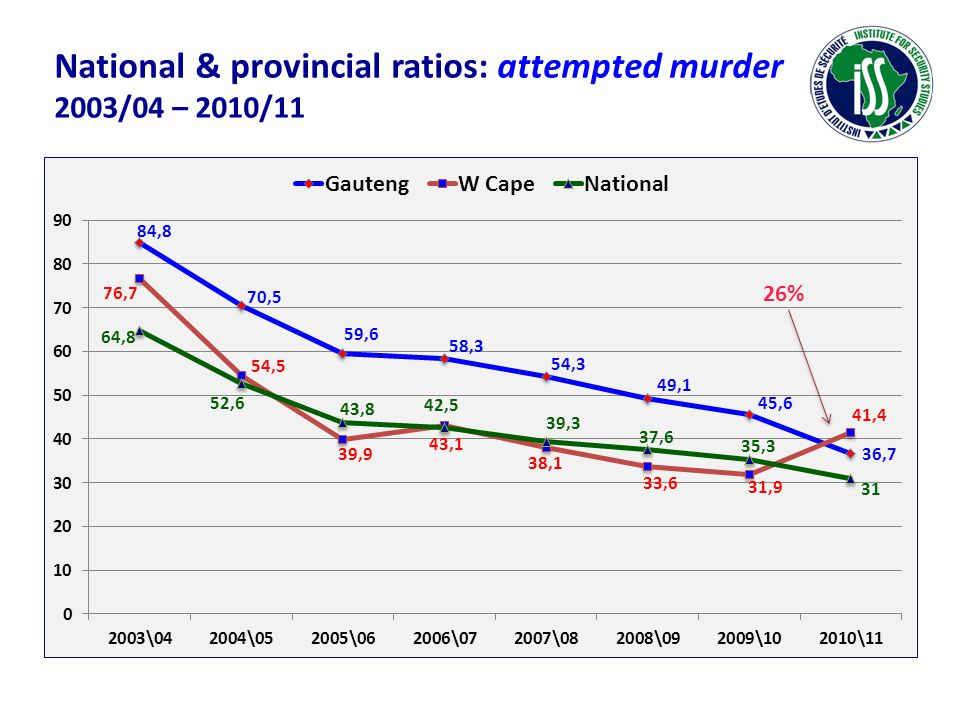 National & provincial ratios: attempted murder 2003/04 – 2010/11 26%