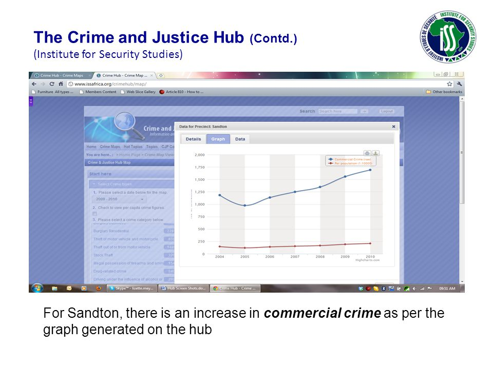 For Sandton, there is an increase in commercial crime as per the graph generated on the hub The Crime and Justice Hub (Contd.) (Institute for Security