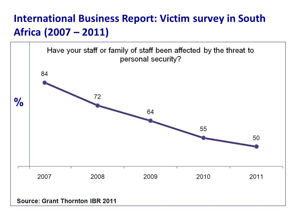 International Business Report: Victim survey in South Africa (2007 – 2011) %