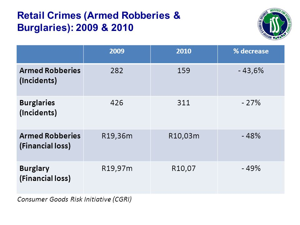 Retail Crimes (Armed Robberies & Burglaries): 2009 & 2010 20092010% decrease Armed Robberies (Incidents) 282159- 43,6% Burglaries (Incidents) 426311-